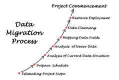 Data Migration Process Stock Photo
