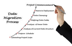 Data Migration Process Royalty Free Stock Photos