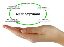 Data migration process. Woman presenting data migration process Royalty Free Stock Photography
