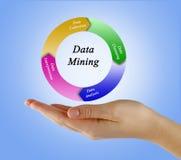 Data - Mining-Prozess stockfotos