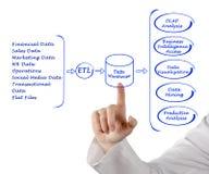 Data processing Stock Photos