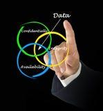 Data properties Stock Photography