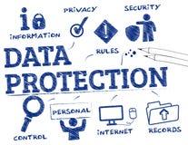 Data protection chart. Data protection. Chart with keywords and icons Royalty Free Stock Photo