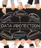 DATA PROTECTION concept words Royalty Free Stock Photos