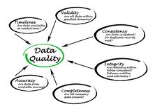 Data Quality. Factors leading to Data Quality Royalty Free Stock Photo