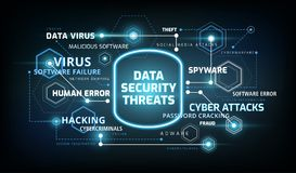Data security threats infographics - information data security risks concept vector illustration