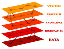 Data to vision. Developing a vision by getting the necessary expertise Stock Photography