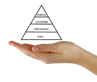 From Data to Wisdom. Pyramid From Data to Wisdom Stock Photography