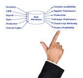 Data-Warehouse Lizenzfreies Stockfoto