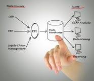 Data-Warehouse Lizenzfreie Stockfotos