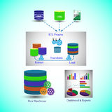 Data Warehouse Architecture, Process of Data Migration from different Sources till the presentation of Dashboards & Reports. Royalty Free Stock Image