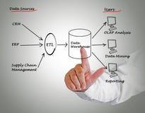 Data warehouse Royalty Free Stock Image