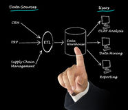 Data warehouse Stock Photo