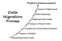 Daten-Migrations-Prozess vektor abbildung
