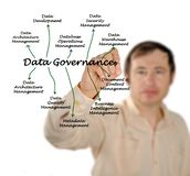 Datenregierungsgewalt lizenzfreies stockfoto