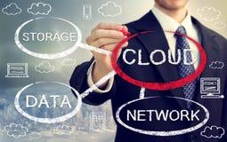 Datenverarbeitungsflussdiagramm der Wolke mit Geschäftsmann Lizenzfreies Stockfoto