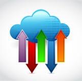 Datenverarbeitungsinformations-Übertragung der Wolke Stockbilder