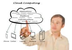 Datenverarbeitungsstruktur der Wolke Stockfotografie