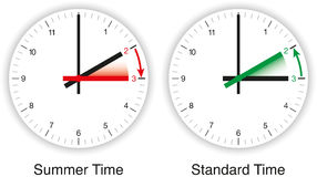 Daylight Saving Time, DST, Summer Time. Illustration of daylight Saving time, DST, summer time and standard time. Clocks are adjusted forward one hour near the vector illustration