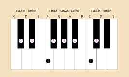 Db major scale fingering for piano. Scale and fingering of Db D flat major scale on piano for education or every application Royalty Free Stock Photos