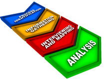De afbeelding van het proces Stock Afbeelding