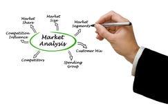 De analyse van de markt stock afbeelding