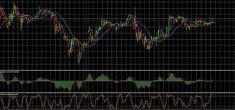 De analyse van de wisselkoersenmarkt Stock Fotografie