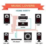 De bedrading van een muzieksysteem voor het vector vlakke ontwerp van de huispartij Royalty-vrije Stock Afbeelding