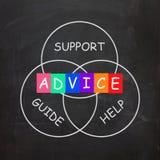 De begeleiding betekent Raad en helpen steunen en royalty-vrije illustratie