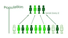 De Bemonstering van het onderzoekproces van een Doelgroep vector illustratie