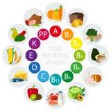 De bronnen van het vitaminevoedsel Kleurrijke wielgrafiek met voedselpictogrammen Gezond het eten en gezondheidszorgconcept Vecto Stock Foto