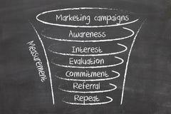 De campagnes van de marketing stock afbeeldingen