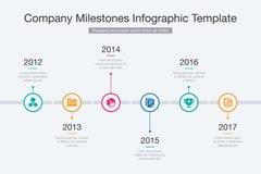 De Chronologie van bedrijfmijlpalen Stock Foto's