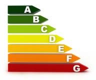 De classificatie van de energie Royalty-vrije Stock Fotografie