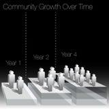 De communautaire Groei over de Grafiek van de Tijd stock illustratie