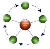 De cyclus van de boekhouding Stock Afbeeldingen