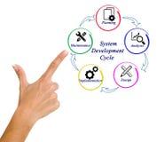 De Cyclus van de systeemontwikkeling stock foto