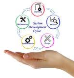 De Cyclus van de systeemontwikkeling royalty-vrije stock afbeelding