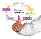 De cyclus van het contractleven royalty-vrije stock afbeeldingen