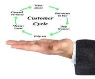 De cyclus van het klantenleven stock foto's