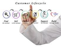 De cyclus van het klantenleven royalty-vrije stock afbeeldingen