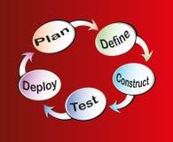 De cyclus van het Leven van de Ontwikkeling van de software Royalty-vrije Stock Fotografie