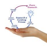 De Cyclus van het onderzoeksfinancieringleven stock fotografie