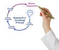 De Cyclus van het onderzoeksfinancieringleven royalty-vrije stock foto's