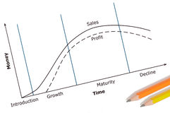 De Cyclus van het productleven Royalty-vrije Stock Afbeelding