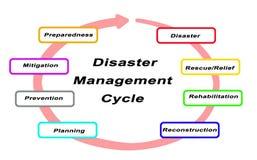 De Cyclus van het rampenbeheer vector illustratie