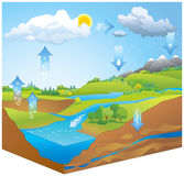 De cyclus van het water Stoomstijgingen van verwarmd water Stock Foto