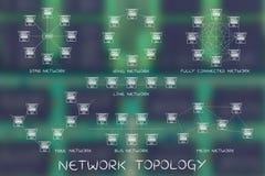De diagrammen van de netwerktopologie met titels voor elk type Royalty-vrije Stock Foto's