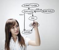 De eis van de verzekering Stock Foto