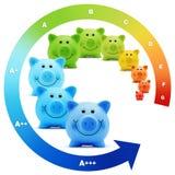 De energie van de schaalklasse - besparingenefficiency van kleurrijk spaarvarken Royalty-vrije Stock Foto